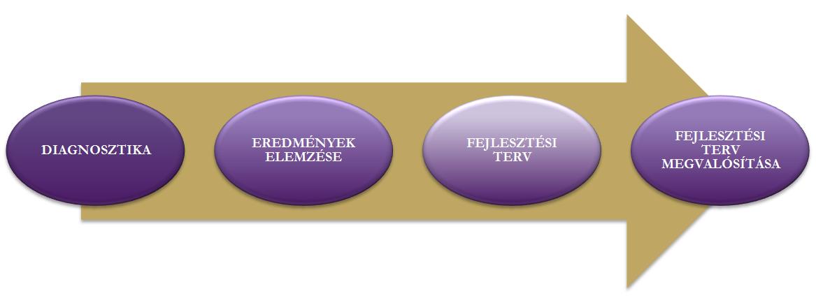szervezeti-innovacio